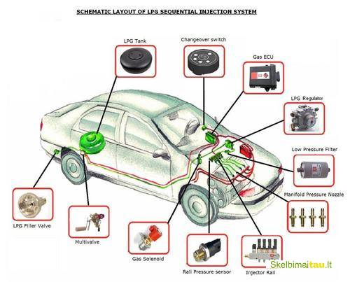 Lpg stargas automobiliu duju irangos diagnostika ir remontas